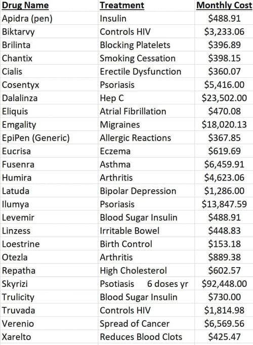RX Costs on TV